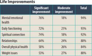 OA Life improvements