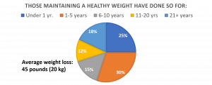 OA members maintain healthy weight